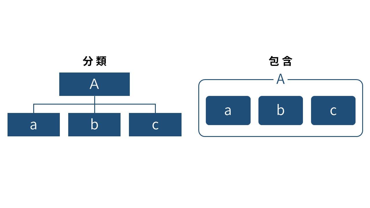 分類と包含