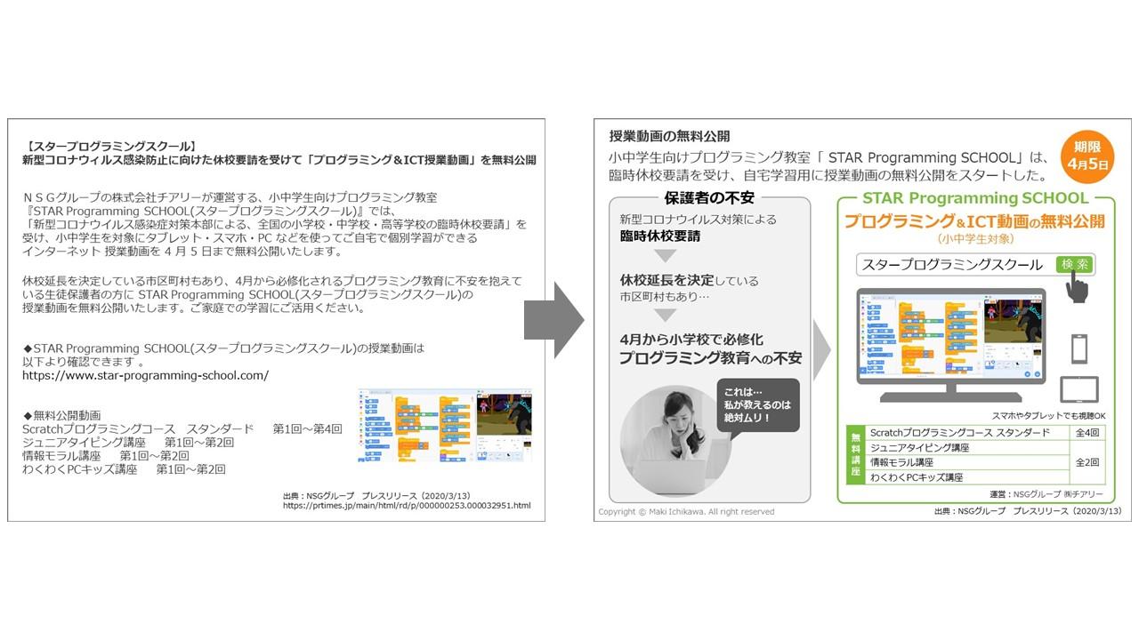 文字情報の見える化・図解化
